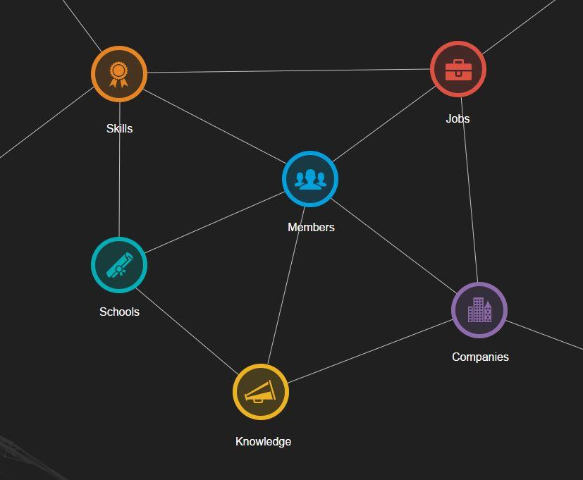 Economic Graph - LinkedIn